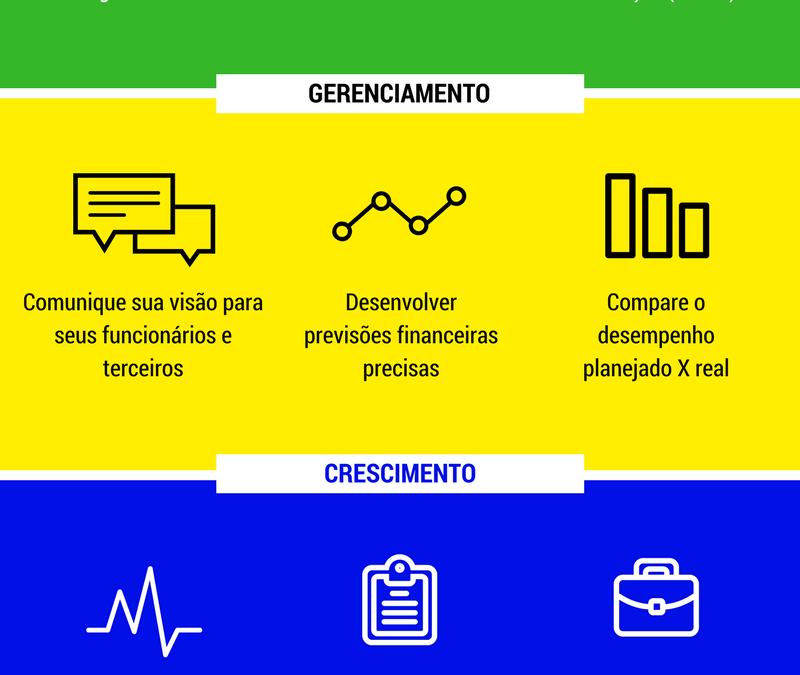 Infográfico: Porque precisamos de um Plano de Negócios ?